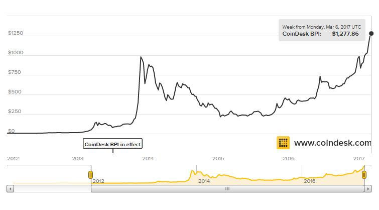 bitcoin-best
